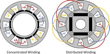 What is the difference between stator windings of BLDC and