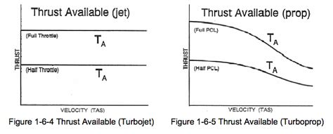 turbofan - Why is thrust available constant with speed for