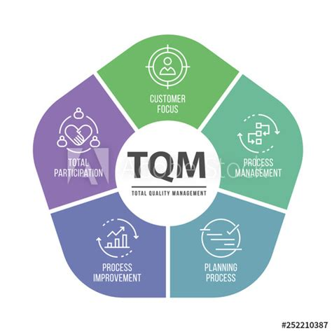 TQM (Total quality management) diagram chat and icon topic