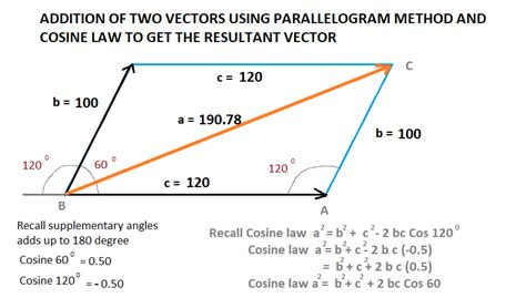 Get Me The Vector Addition Calculator Using Parallelogram