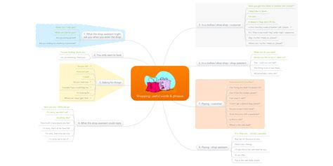 Shopping: useful words & phrases | MindMeister Mind Map