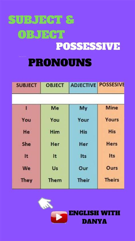 To Differentiate between SUBJECT POSSESSIVE PRONOUNS