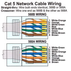 Cabling help guide | Physics Department Electronics Shop