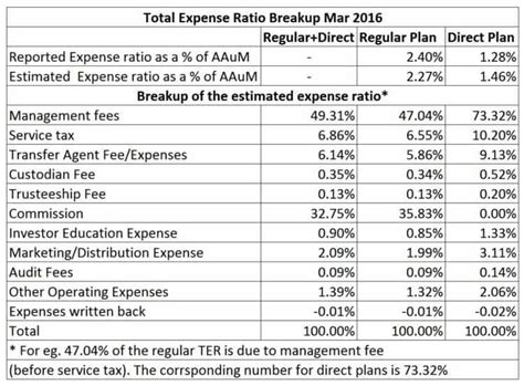 Mutual Fund Total Expense Ratio Breakup