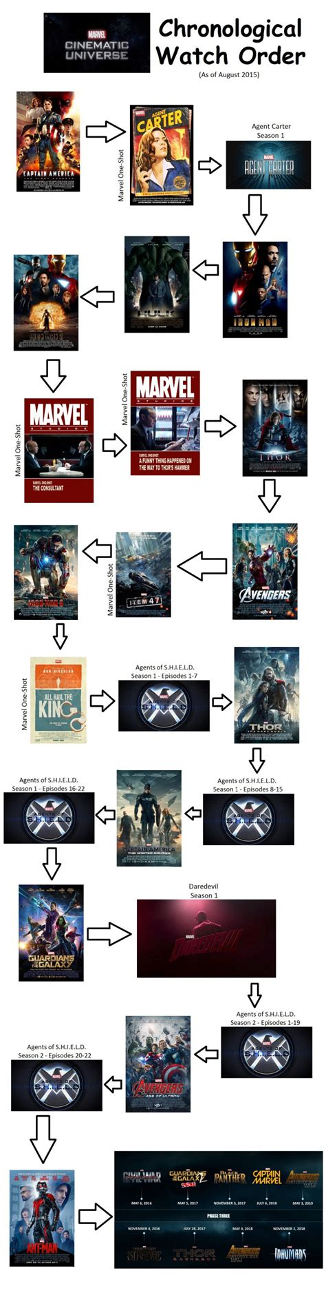How to Watch the Marvel Cinematic Universe in