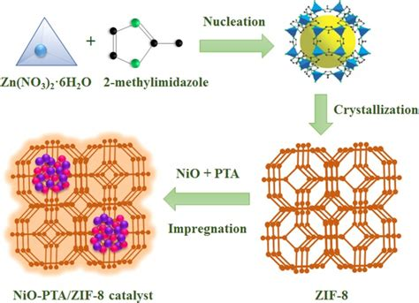 NiO-PTA supported on ZIF-8 as a highly effective catalyst