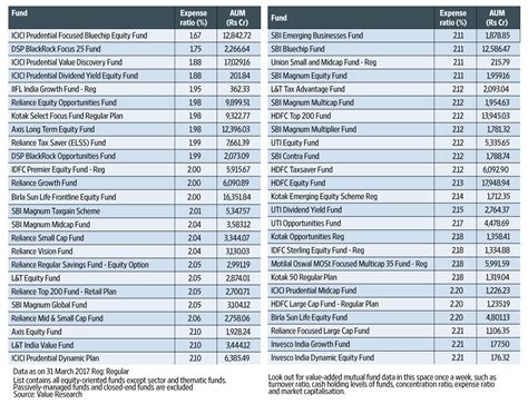 Lowest mutual fund expense ratios - Livemint