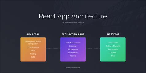 Architecting your React application