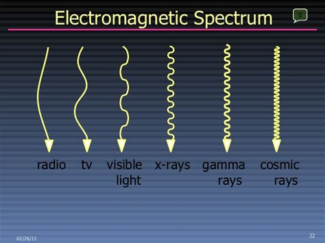First lec (Nature Of X-Ray)