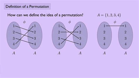 (Abstract Algebra 1) Definition of a Permutation - YouTube