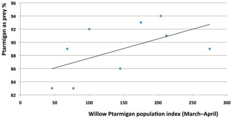 The percentage of Willow and Rock Ptarmigan among the