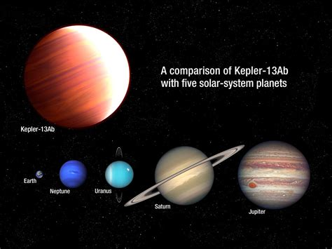 Comparison of Kepler-13Ab with five planets from our Solar